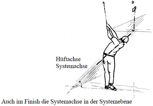 Hüftachse Systemachse